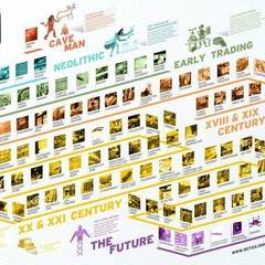 Hire Sergio Fernandez - Portfolio - History of Retail through 100 objects infographic