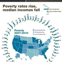 Hire Mary Mahling Carns - Portfolio - Poverty rate infographic