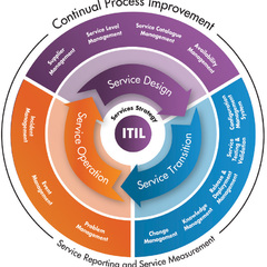 Hire gustav wigren - Portfolio - ITIL service design and implementation projects