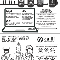 Hire Chris M Brock - Portfolio - Whiteboard Infographic