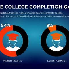 Hire Carmen Gilotte - Portfolio - College Completion Gap Graphic